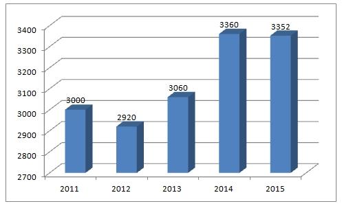 2016年中国集成电路产业快速增长的四大驱动力