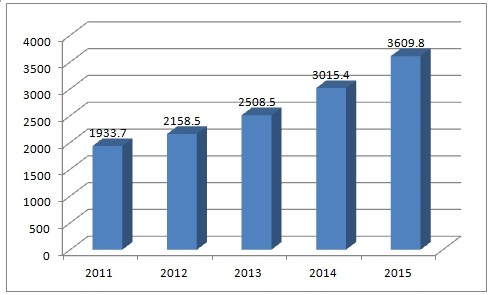 2011-2015年中国集成电路产业销售额单位:亿元