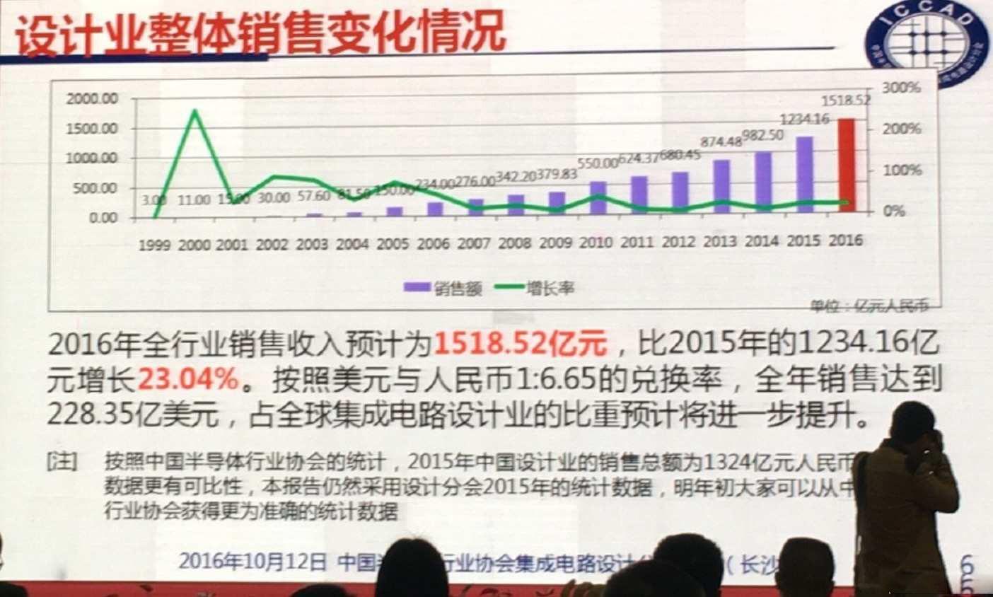 并购重组不断 中国集成电路盛装之下的隐忧