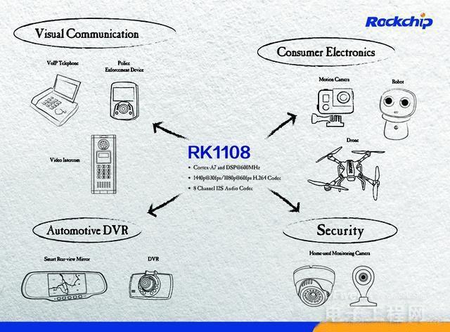 智慧视觉真的来了!国产芯瑞芯微RK1108发布