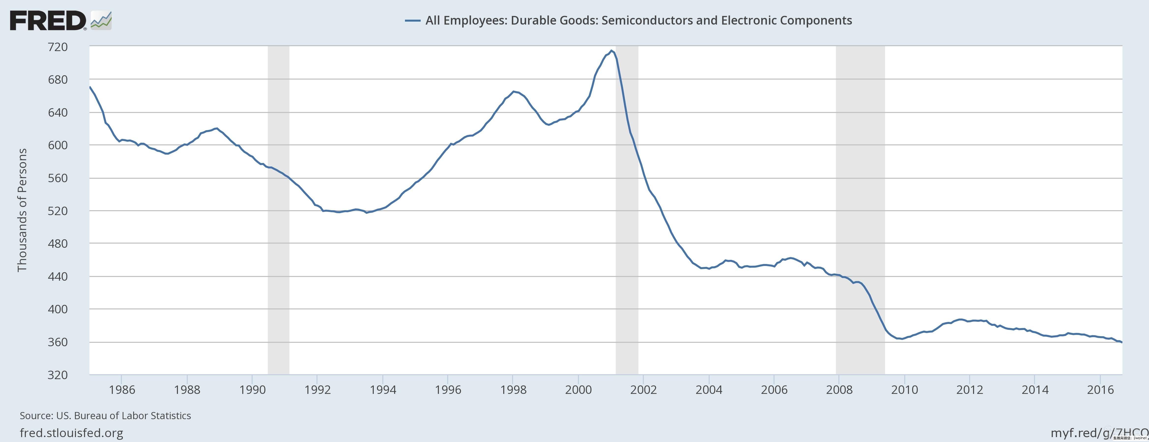 美国芯片制造业就业人数创历史新低
