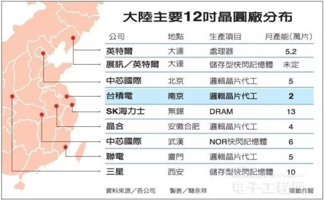 中芯国际在上海建12寸晶圆厂 新工厂将带给SMIC什么好处?