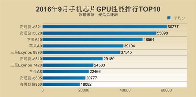 9月手机芯片性能Top10:骁龙821不敌苹果A10 屈居亚军
