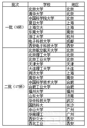 中国IC产业加速发展 人才培养刻不容缓