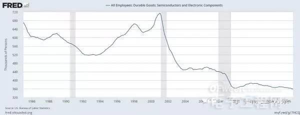 美国芯片业人数创历史新低 集成电路真的没前途了?