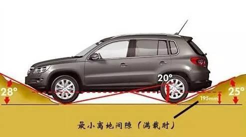 你的SUV能越野吗?看完这几条就知道它够不够格!