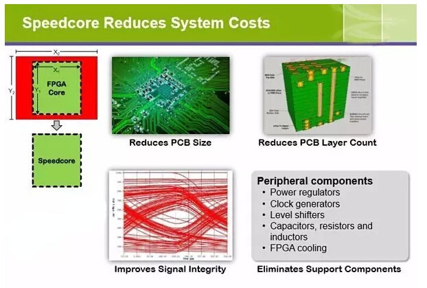 嵌入式FPGA IP问世 芯片创新开始由物联网主导