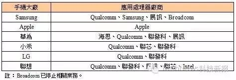 """小米松果处理器看齐骁龙625 手机厂商""""造芯""""意义解读"""