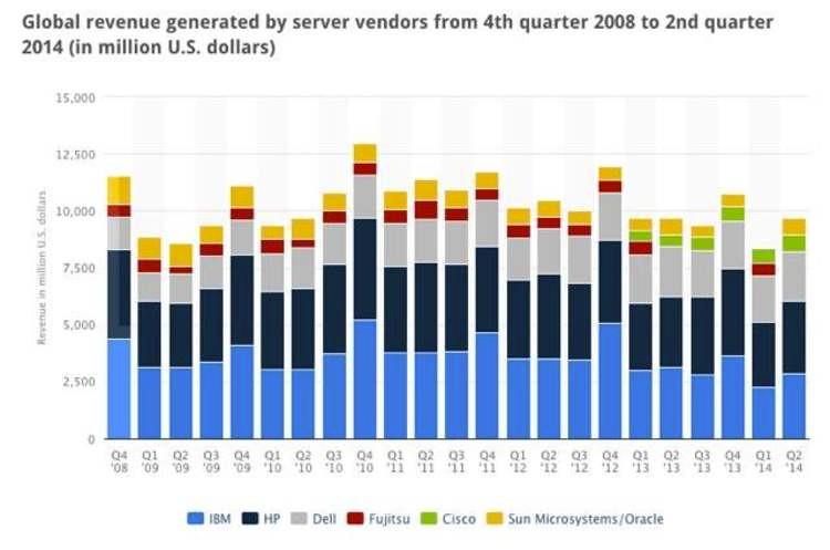 联想成为x86服务器第三大厂商 将如何发展?