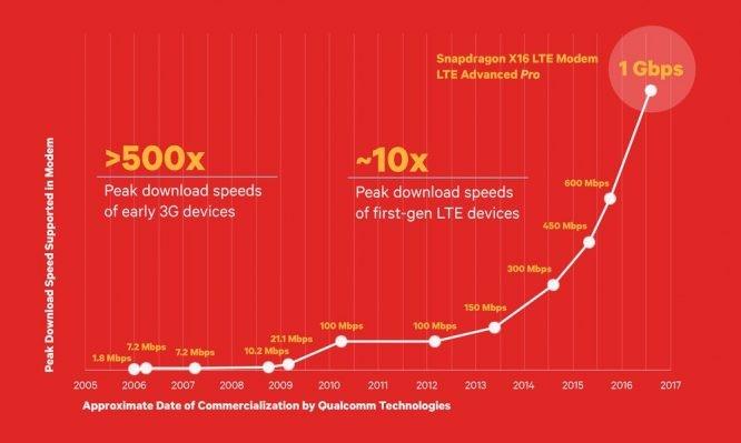 高通骁龙821的继任者将实现手机网络速度上千兆