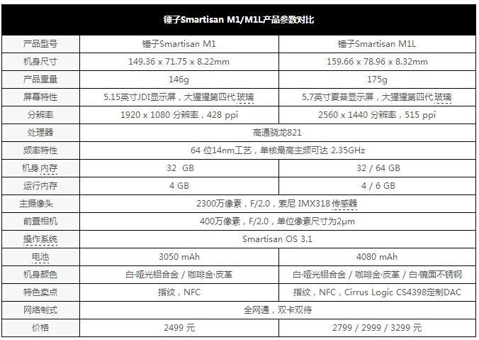 锤子M1评测:不只有超强硬件配置还有三大重磅功能 拍照对比锤子T2有哪些提高?