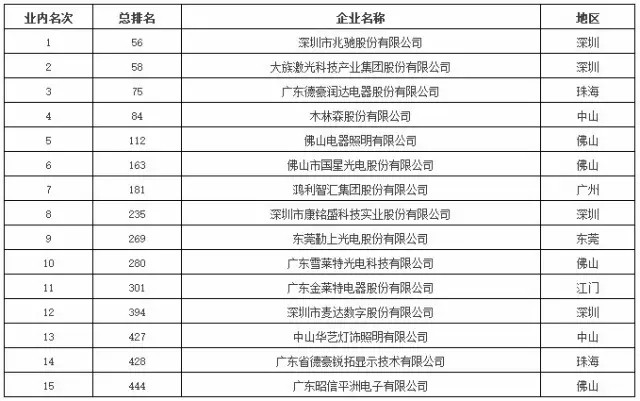 15家LED相关企业跻身2016粤制造业500强