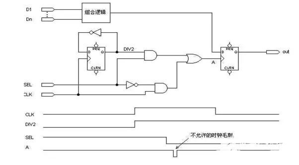 FPGA/CPLD数字电路原理介绍