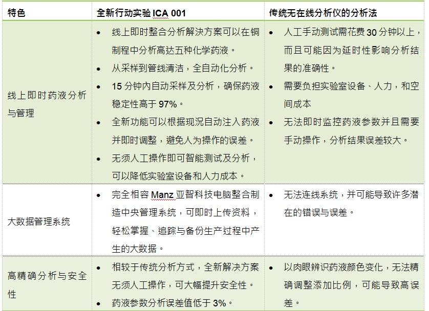 Manz亚智科技宣布与顶尖自动分析管理装置制造商EIKO技术战略合作