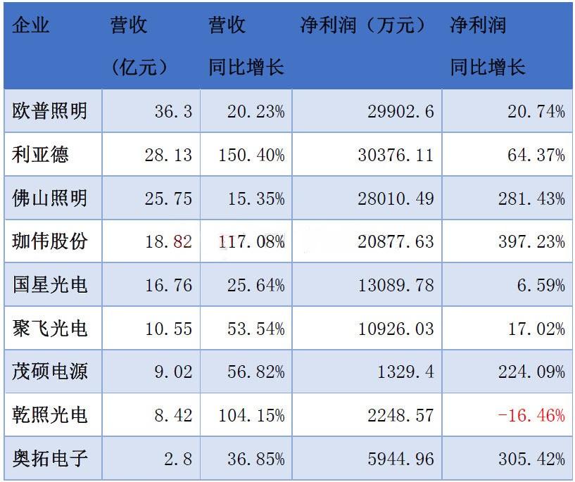 又至财报季 9家LED上市企业第三季度业绩报告汇总