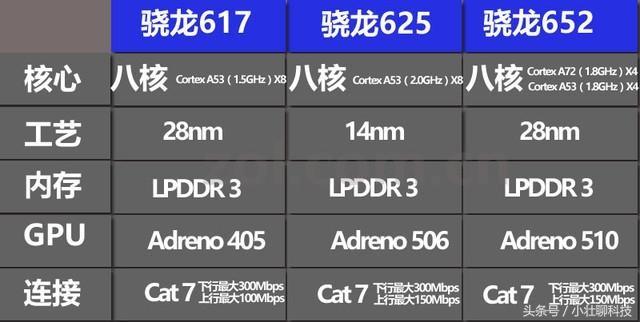 骁龙652/骁龙650/骁龙625 都有啥特色?