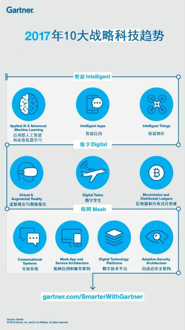 2017年的十大战略科技发展趋势
