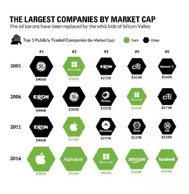 从全球市值BIG5公司看未来集成电路发展趋势