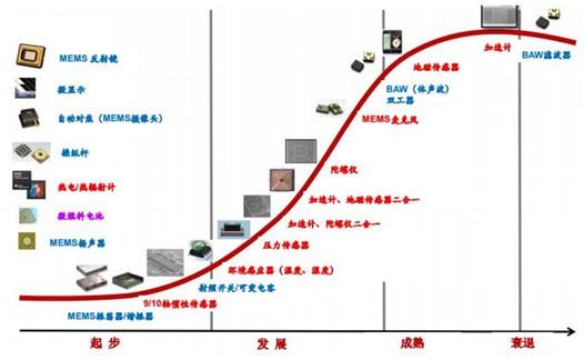 中国MEMS行业市场规模及发展趋势预测