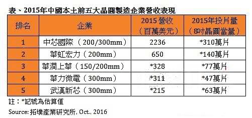 """中国半导体产业整并模式:""""虚拟IDM"""""""