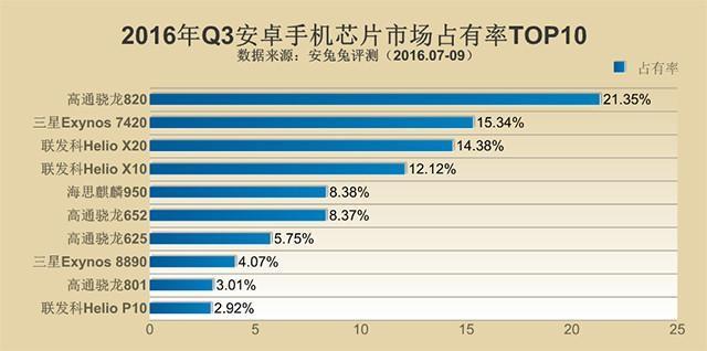 Q3安卓手机芯片分布和占有率TOP10