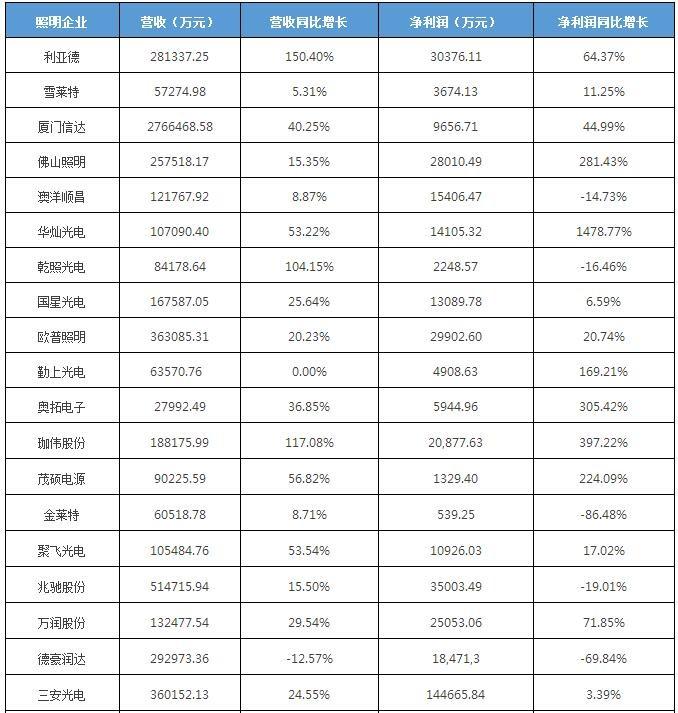 """29家LED公司发布三季度成绩单 谁是新晋""""获利王""""?"""
