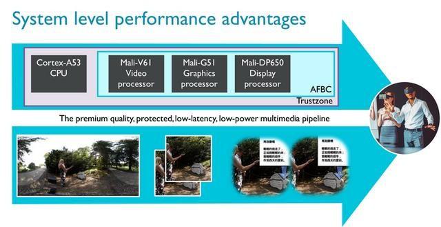 面向中端市场 ARM发布Mali-G51 GPU