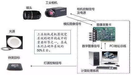 构成及原理   机器视觉系统一般由灯源,镜头,工业相机,图像采集卡