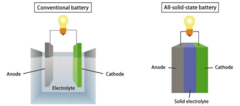 三星Note7频频爆炸 固态电池或能帮上忙