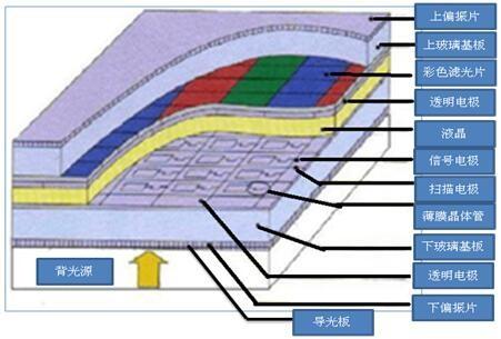 LCD背光高色域显示原理与氟化物荧光粉解决方案