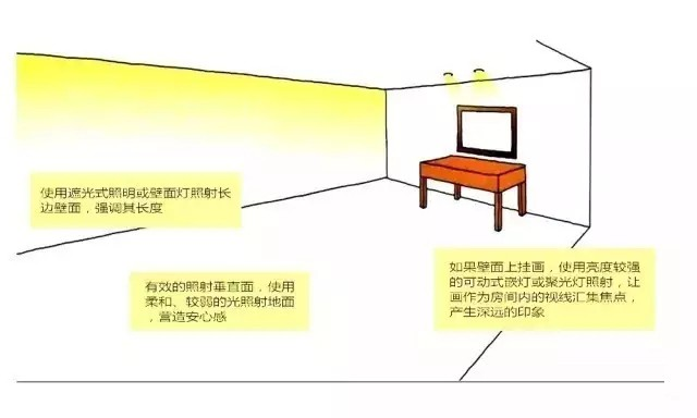 LED照明设计如何延伸空间的立体感和放大感?