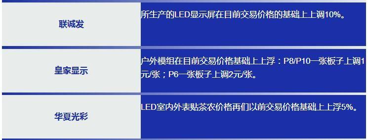 LED产业链的涨价愈演愈烈 芯片/封装/PCB/显示屏谁也没落下
