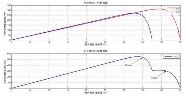 由于光伏组件的pv特性,组件朝向不一致导致的mppt曲线形变(出现多个