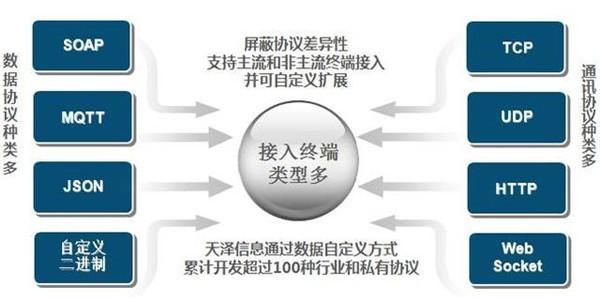 物联网大数据平台 TIZA STAR架构 应用案例全方位解析
