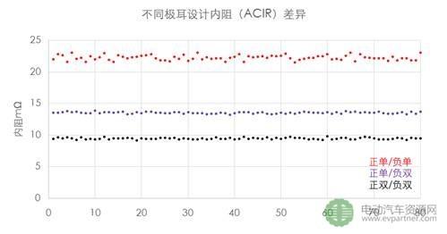 浅析:圆柱型锂离子电池在电动汽车上的应用与发展趋势