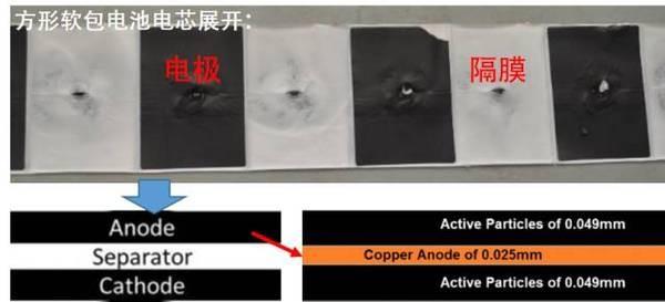 【深度】动力锂电池的组分材料建模研究