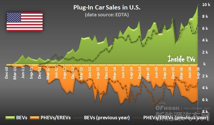 美国电动汽车销量