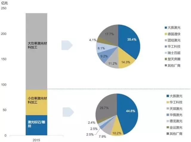 激光市场数据