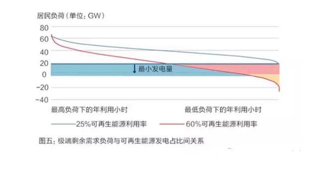 【深度】德国电力市场2.0对中国的启示