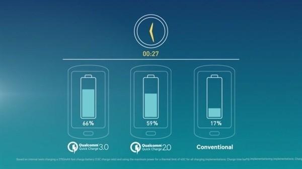 高通QC4.0快充技术曝光:功率增至28W
