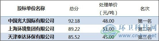 """【聚焦】垃圾焚烧""""价格战""""风云再起 泰达环保23元/吨"""