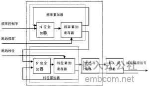 基于Matlab的DDS线性调频信号的仿真应用