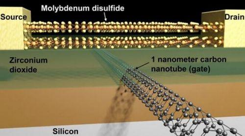 【视点】为什么说7nm是物理极限?如何看待晶体管制程从14nm缩减到了1nm?