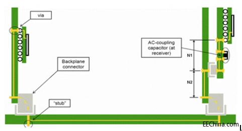PCB传输线之SI反射问题