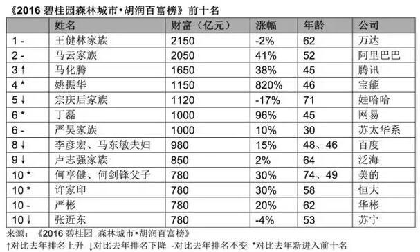 解密财富新动向 《2016胡润百富榜》重磅出炉 !