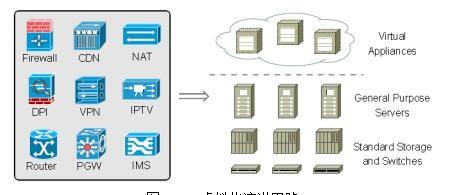 如何看待NFV落地城域网的五大最佳应用场景