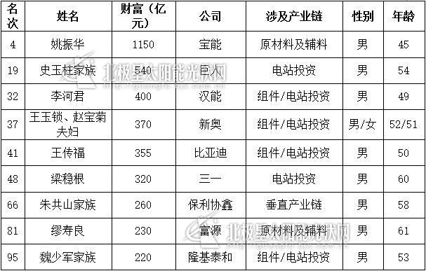 2016胡润百富榜:光伏9人名单(表)