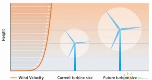 美国风电发展:已形成持续增长轨迹