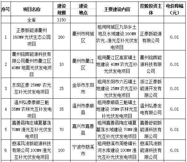 浙江:2016年度全省普通地面光伏电站建设计划