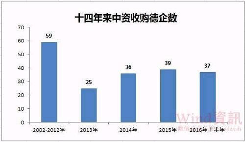 """约200家企业被中国并购 中国要""""买下德国""""?"""